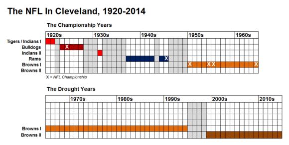 NFL CLE timeline