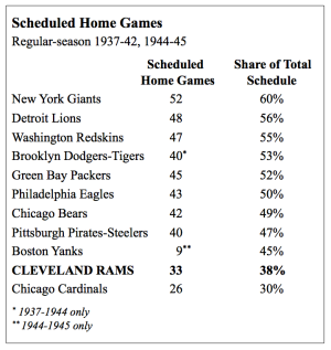 NFL home games, 1937-1945